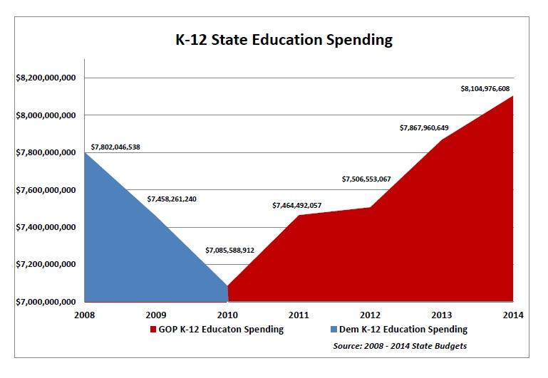 Ed Spending